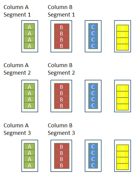 Inside the SQL Server 2012 Columnstore Indexes