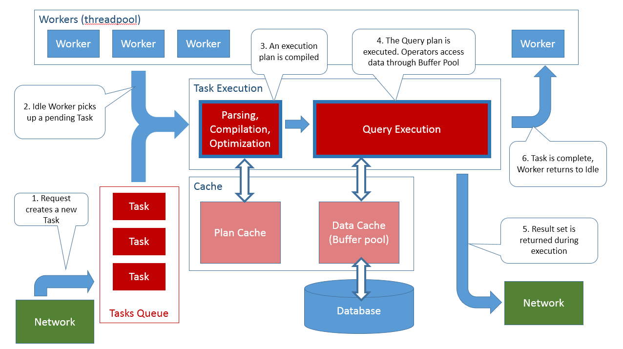 Understanding how SQL Server executes a query