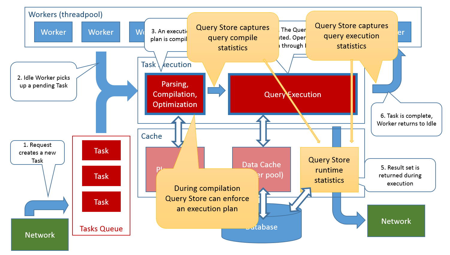 QDS-Execution